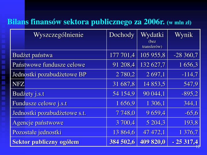 Bilans finansów sektora publicznego za 2006r.