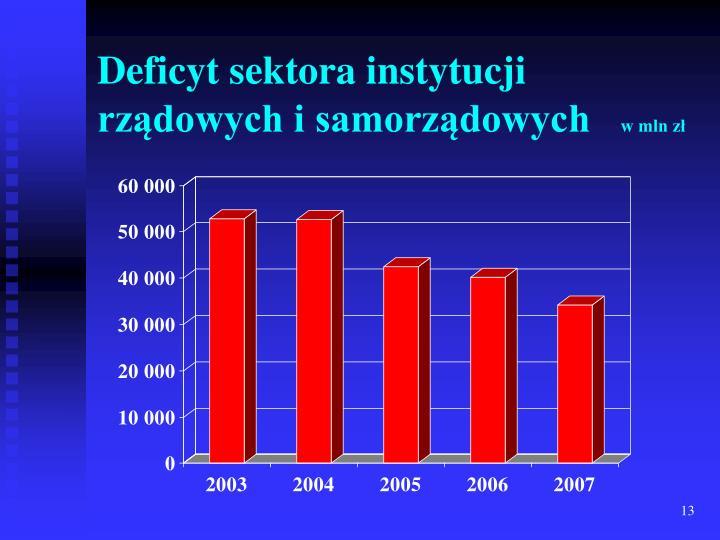 Deficyt sektora instytucji rządowych i samorządowych
