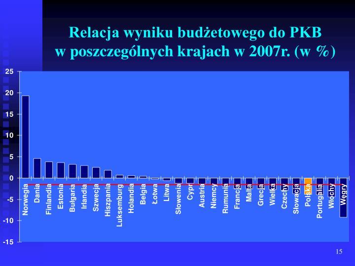 Relacja wyniku budżetowego do PKB           w poszczególnych krajach w 2007r. (w %)