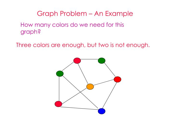 Graph Problem – An Example