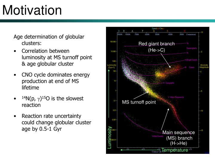 Age determination of globular clusters:
