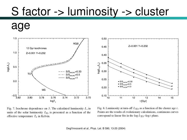 S factor -> luminosity -> cluster age