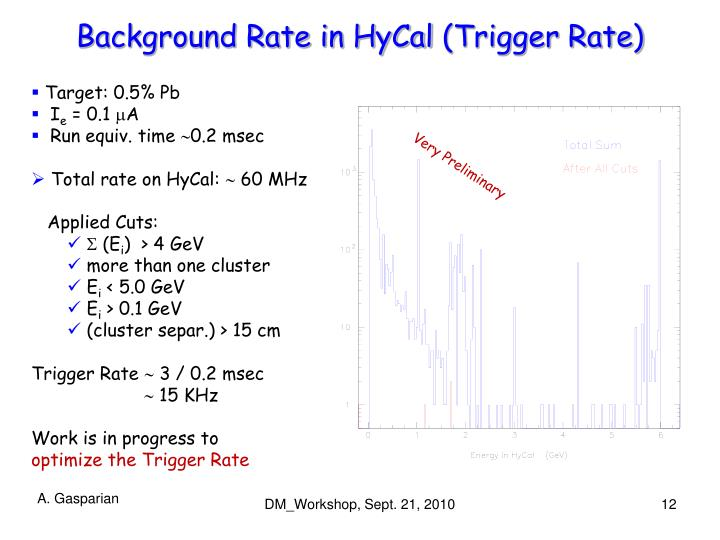Background Rate in