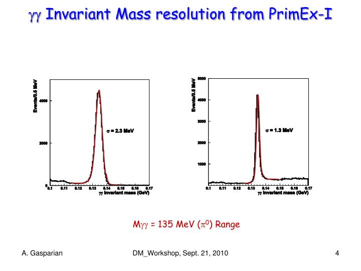  Invariant Mass resolution from