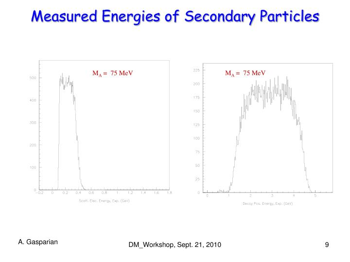 Measured Energies of Secondary Particles