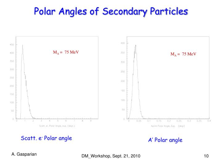 Polar Angles of Secondary Particles