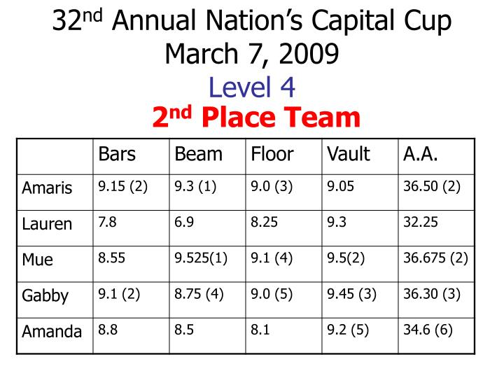 32 nd annual nation s capital cup march 7 2009 level 4