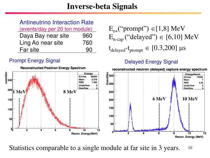 Inverse-beta Signals