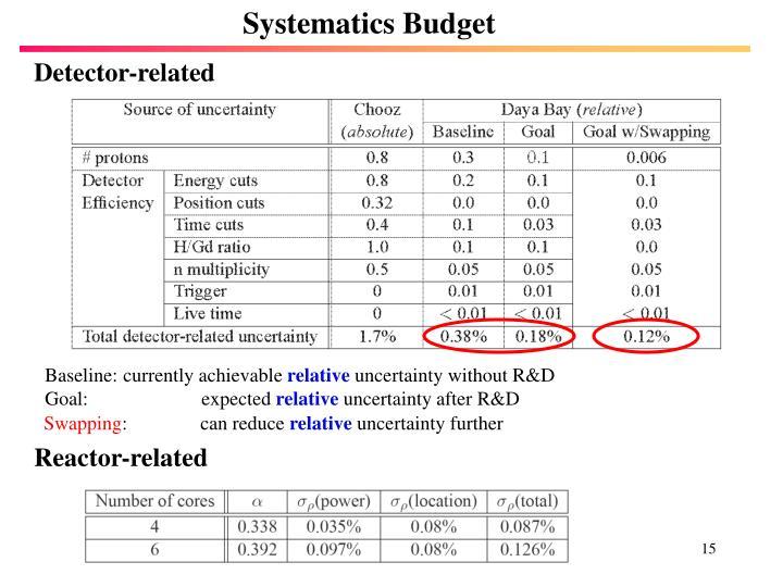 Systematics Budget