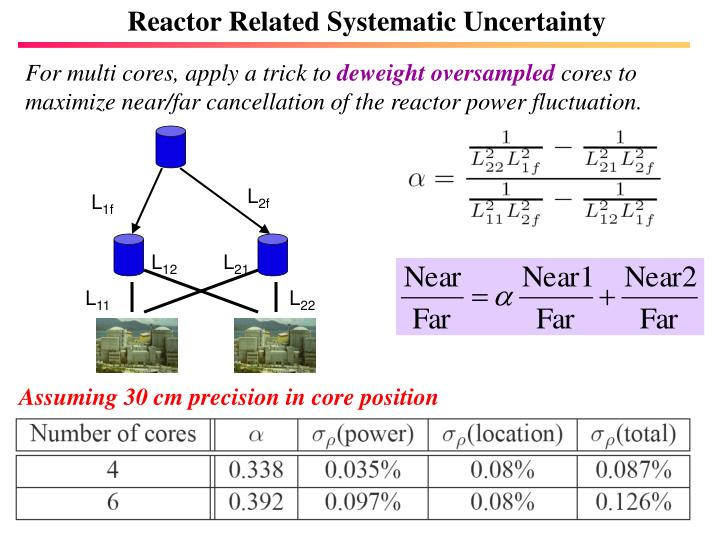 Reactor Related Systematic Uncertainty
