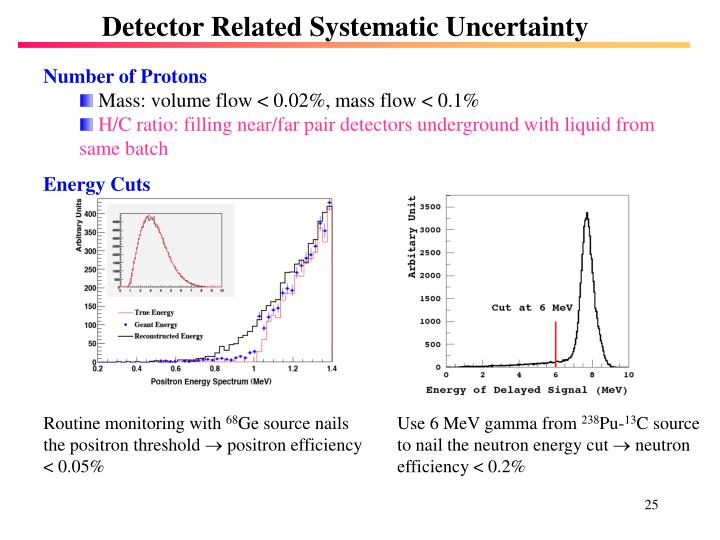 Detector Related Systematic Uncertainty