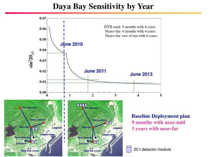 Daya Bay Sensitivity by Year