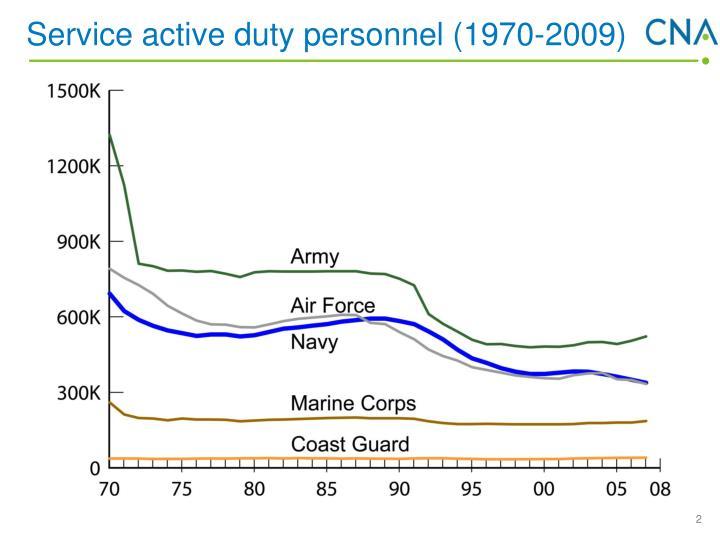 Service active duty personnel (1970-2009)