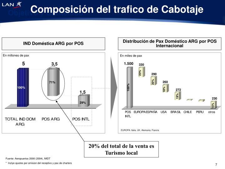 Composición del trafico de Cabotaje