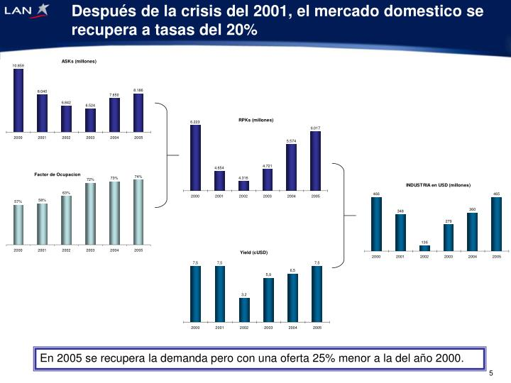 Después de la crisis del 2001, el mercado domestico se recupera a tasas del 20%