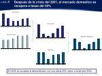 despu s de la crisis del 2001 el mercado domestico se recupera a tasas del 20