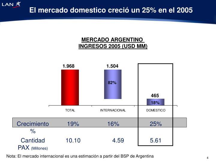 El mercado domestico creció un 25% en el 2005