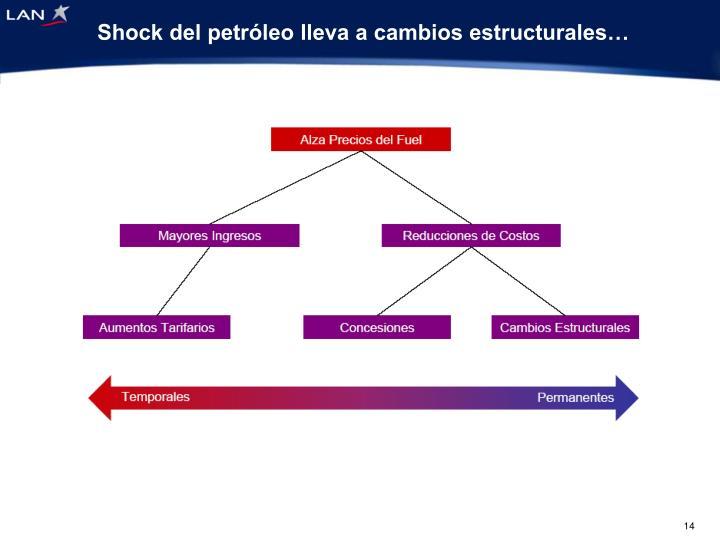 Shock del petróleo lleva a cambios estructurales…