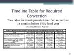 timeline table for required conversion