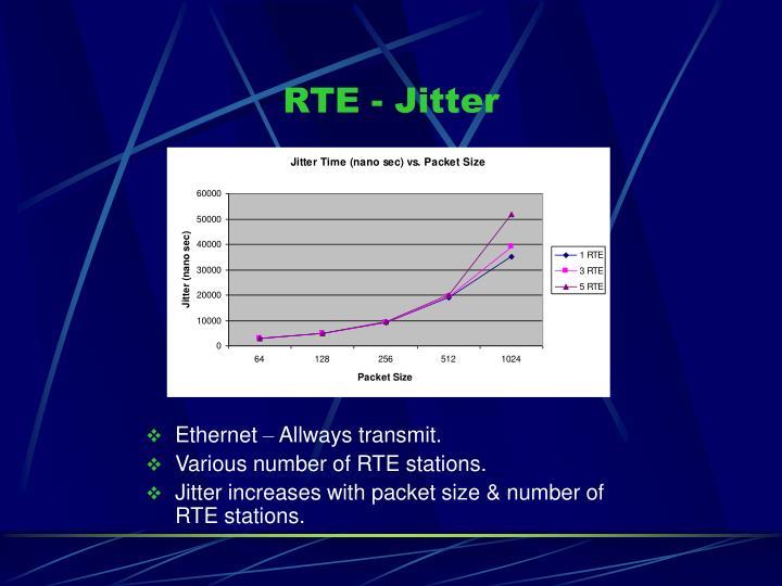 RTE - Jitter