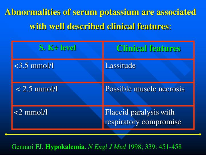 Abnormalities of serum potassium are associated with well described clinical features