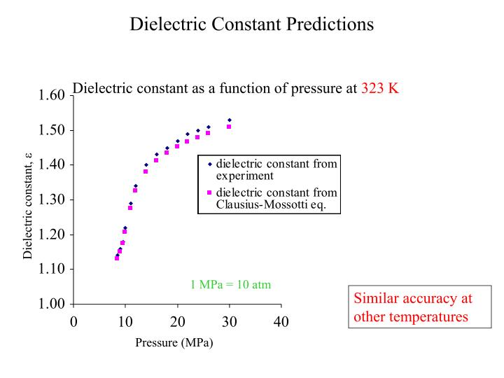 Dielectric Constant Predictions