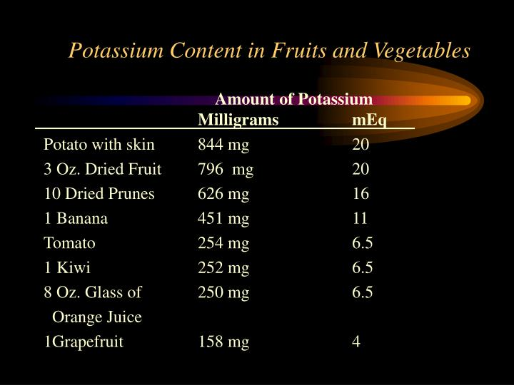 Potassium Content in Fruits and Vegetables