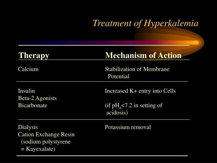 Treatment of Hyperkalemia