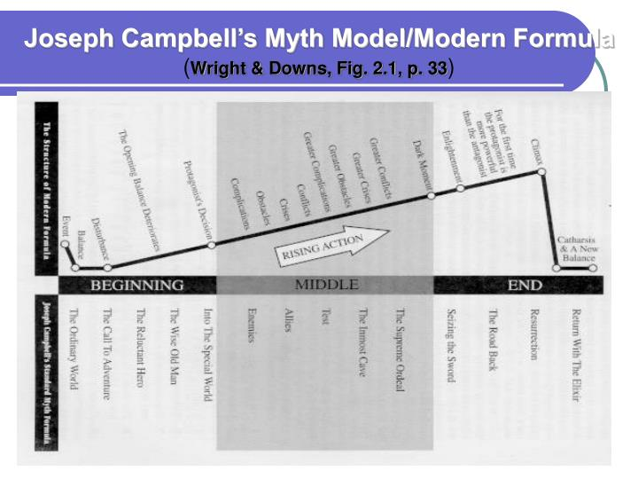 Joseph Campbell's Myth Model/Modern Formula