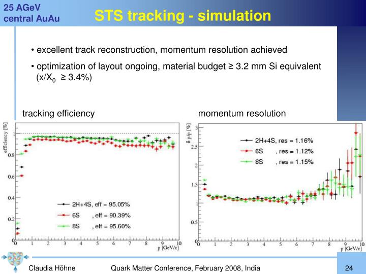 STS tracking - simulation