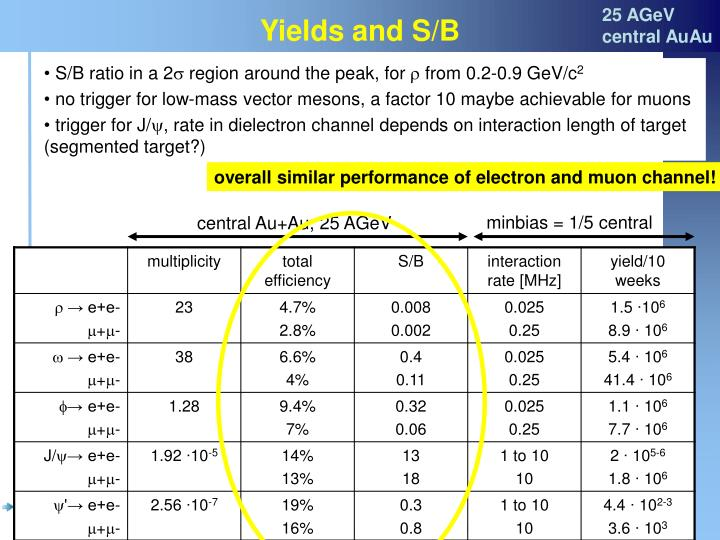 Yields and S/B