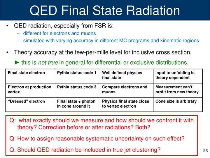 QED Final State Radiation