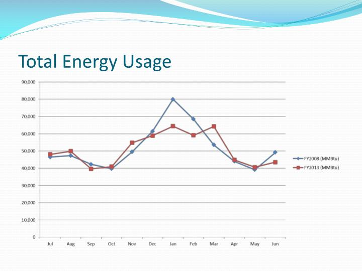 Total Energy Usage