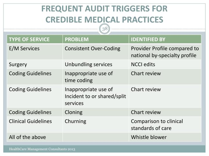 FREQUENT AUDIT TRIGGERS FOR