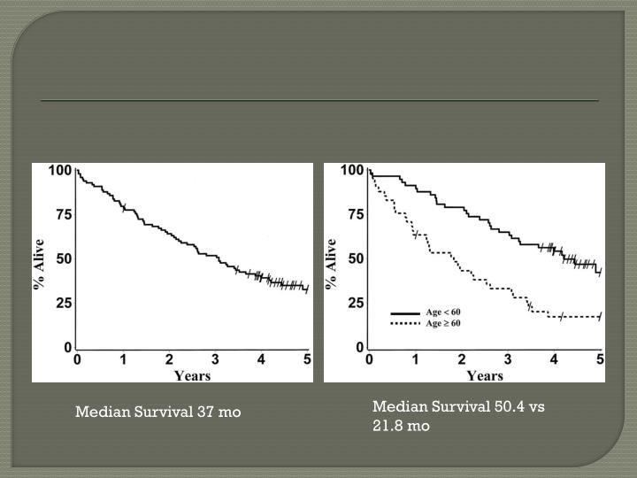 Median Survival 50.4 vs 21.8 mo