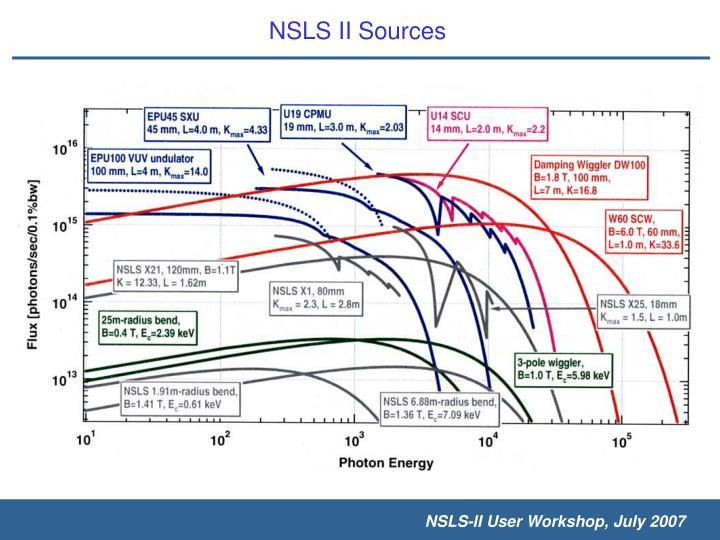 NSLS II Sources