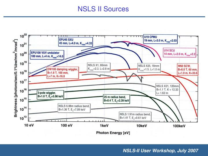 NSLS II Sources