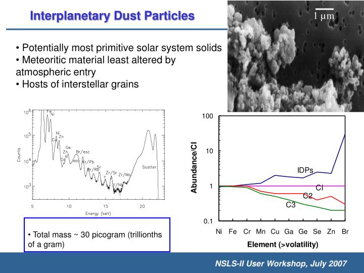 Interplanetary Dust Particles