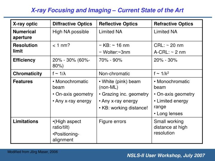 X-ray Focusing and Imaging – Current State of the Art