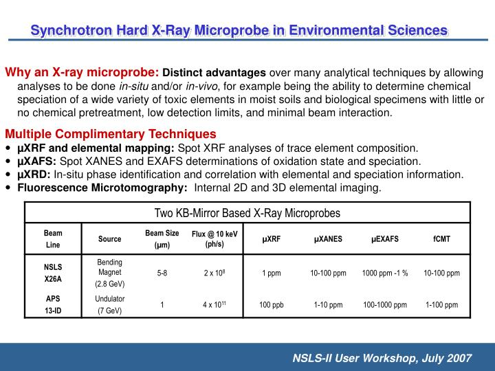 Synchrotron Hard X-Ray Microprobe in Environmental Sciences