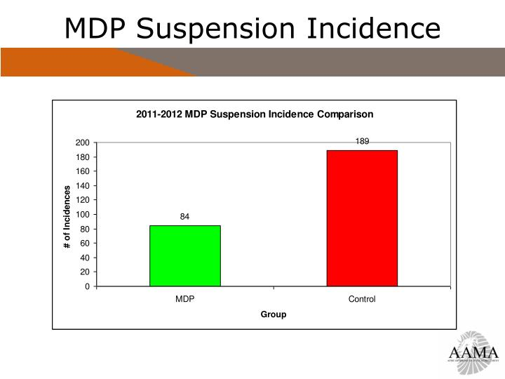 MDP Suspension Incidence