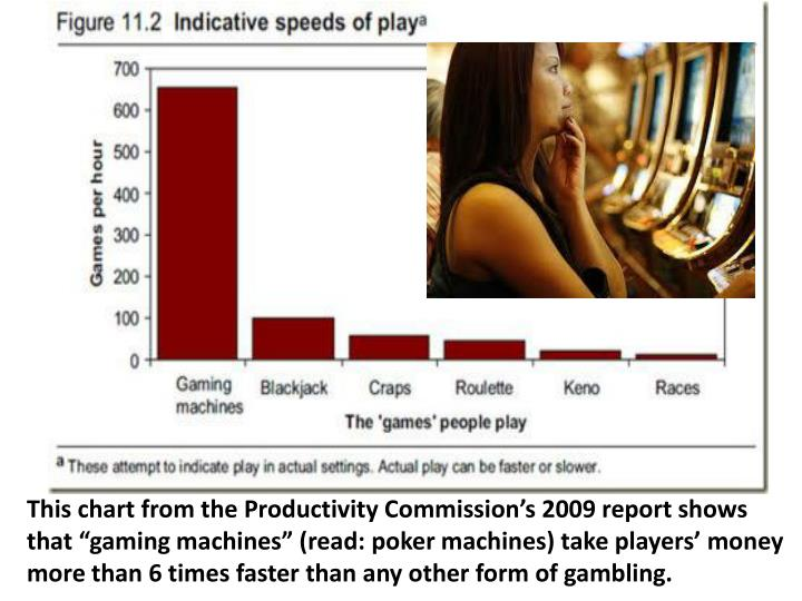 """This chart from the Productivity Commission's 2009 report shows that """"gaming machines"""" (read: poker machines) take players' money more than 6 times faster than any other form of gambling."""