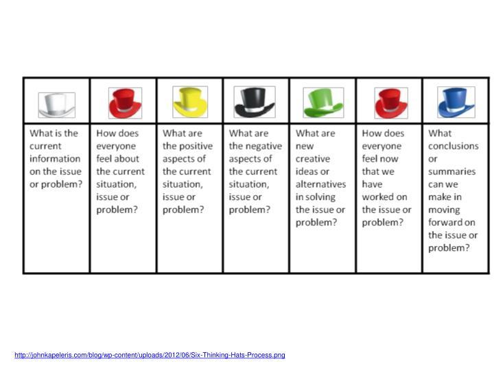 http://johnkapeleris.com/blog/wp-content/uploads/2012/06/Six-Thinking-Hats-Process.png