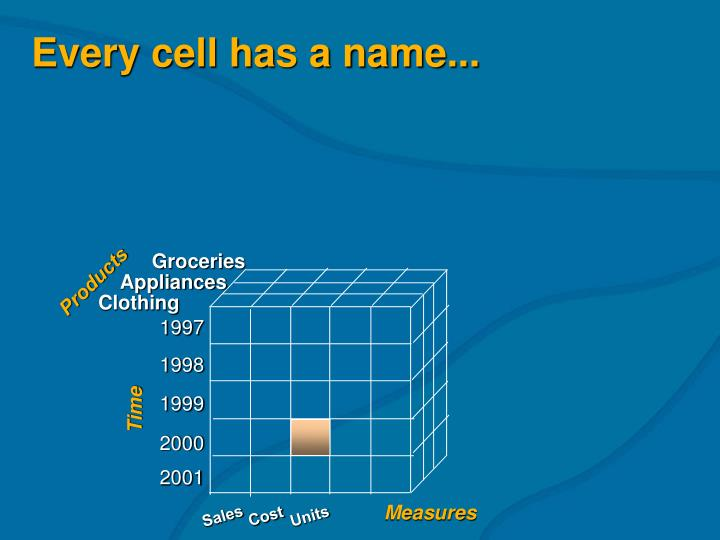 Every cell has a name...
