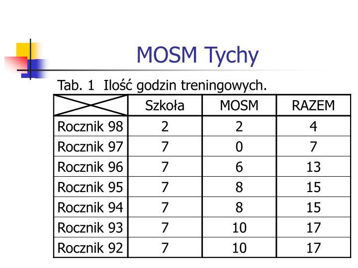 MOSM Tychy