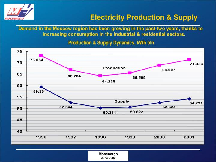 Electricity Production & Supply