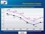 heat production supply