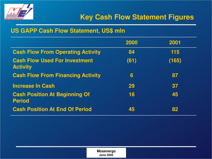 Key Cash Flow Statement Figures