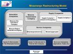mosenergo restructuring model