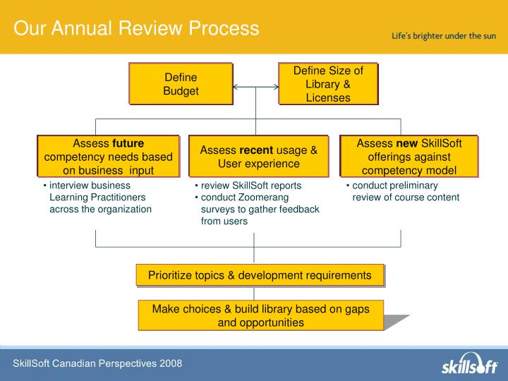 Our Annual Review Process
